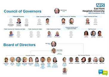 Council of Governors and Board of Directors Organisational Chart