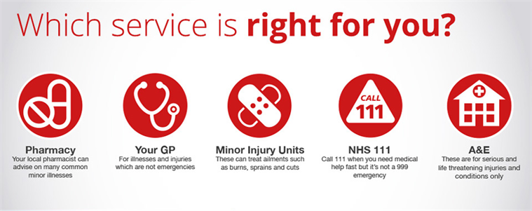 Which service is right for you?