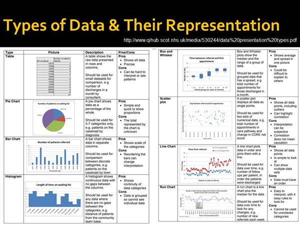 Making sense of different types of statistical information