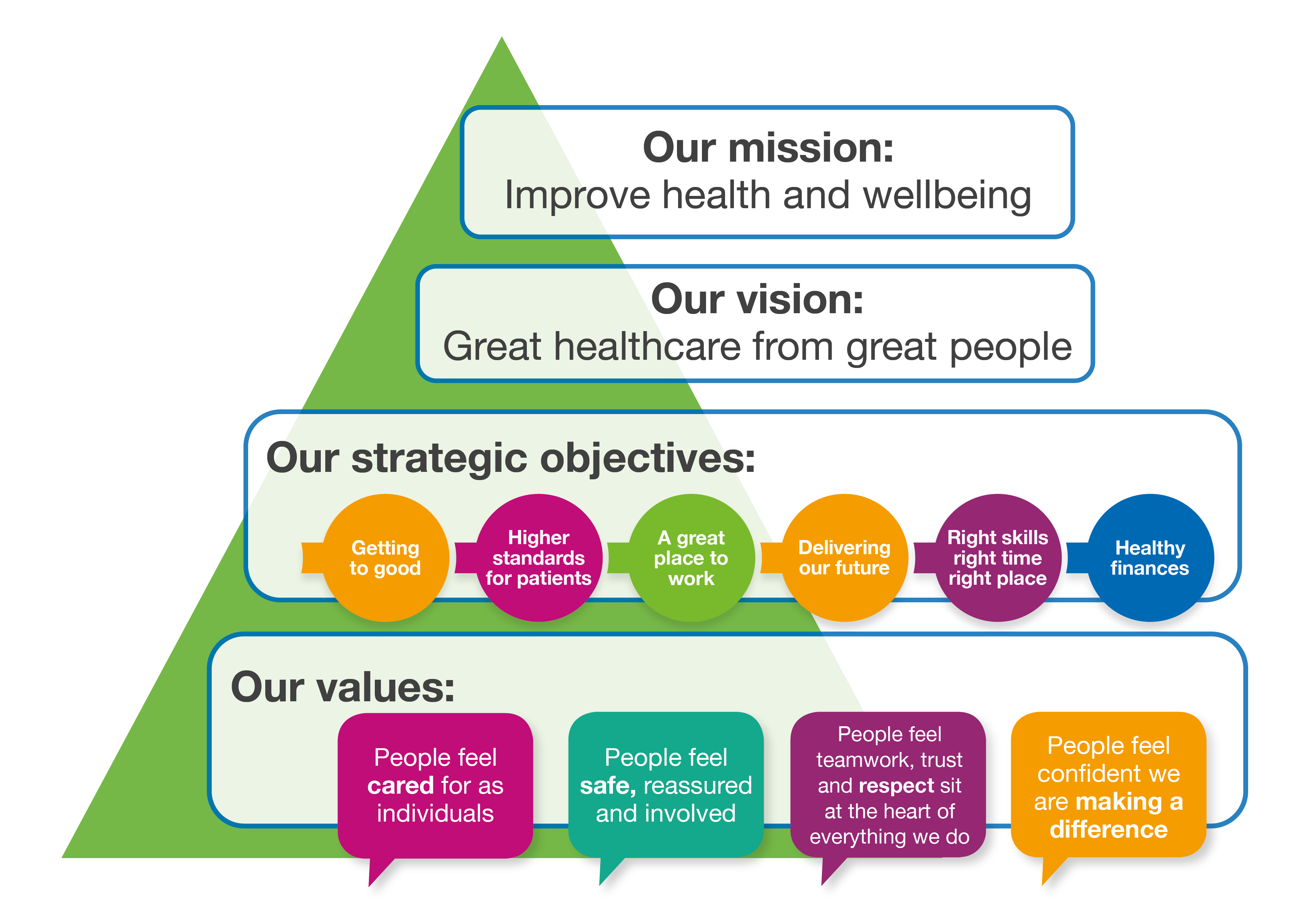 Mission vision values triangle Feb19